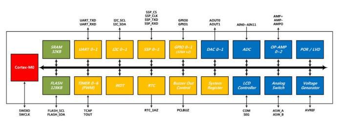 세솔반도체 32비트 MCU SSNF41D-T100 구성도