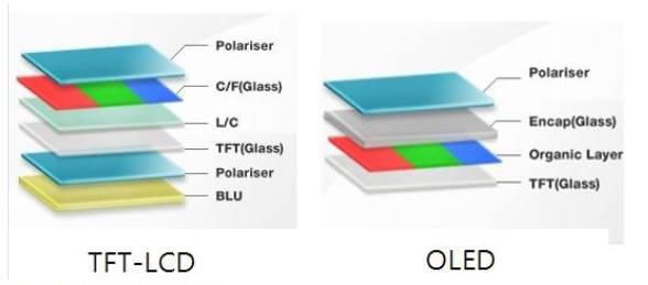 TFT-LCD와 OLED 구조 비교 (자료: 삼성디스플레이)