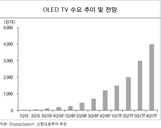 OLED TV 수요 전망 (자료: 디스플레이서치, 신한금융투자)