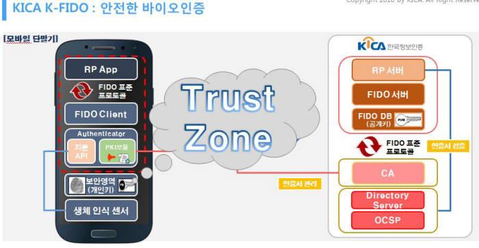 한국정보인증 서비스