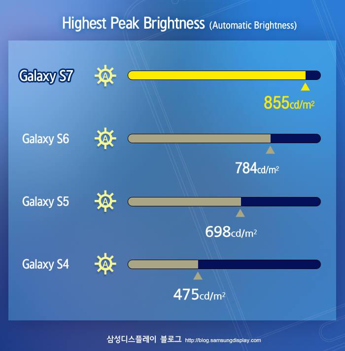 갤럭시S7 와 역대 갤럭시S 시리즈 디스플레이의 밝기 변화 비교 (자료=삼성디스플레이)