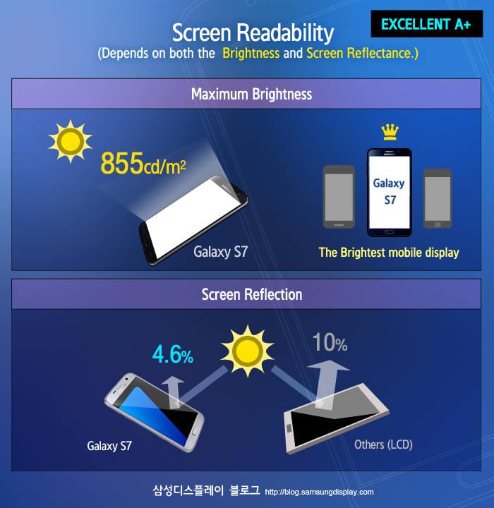 갤럭시S7 디스플레이의 야외시인성 (자료=삼성디스플레이)