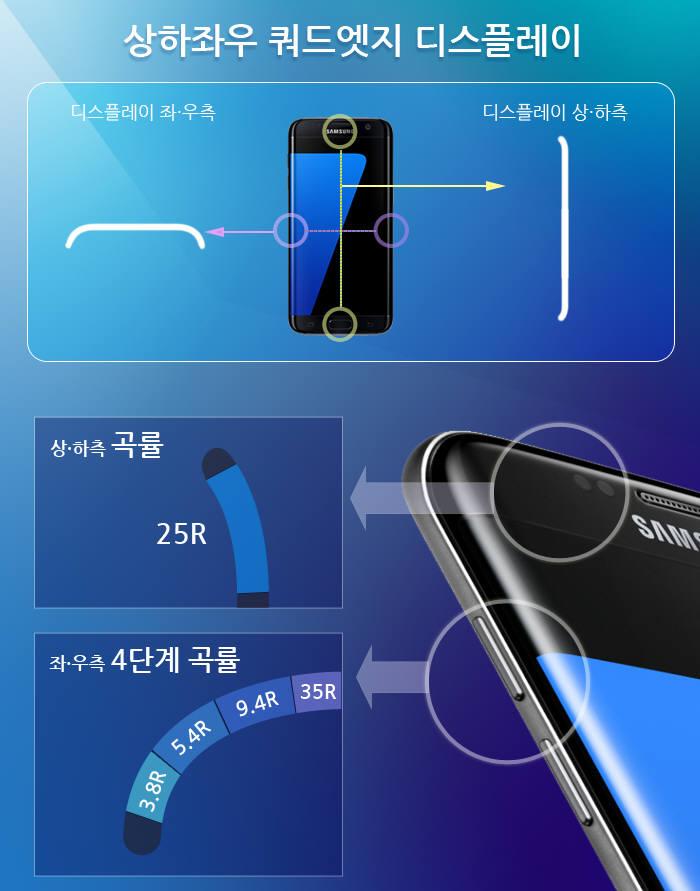 삼성디스플레이가 갤럭시S7엣지 모델에 구현한 `쿼드엣지 디스플레이` 기술 (자료=삼성디스플레이)