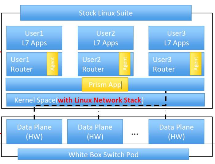 국내 네트워크 SW 개발 기업 쿨클라우드 솔루션 기반 화이트박스 네트워크 구성도