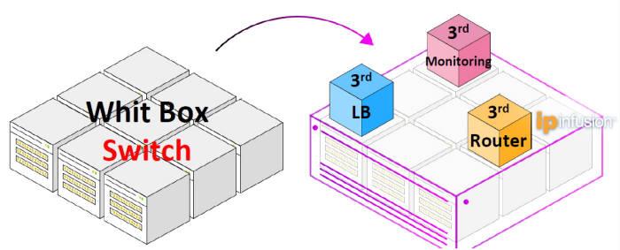 쿨클라우드 SW로 네트워크 환경을 구성하는 개념도. 추가 증축도 화이트박스 제품으로 쉽게 할 수 있다.