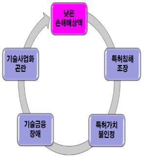 지식재산 악순환 사이클