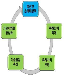 지식재산 선순환 사이클