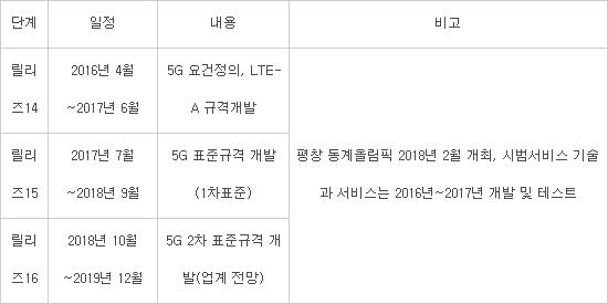 5G 국제표준화 일정 (자료:업계종합)