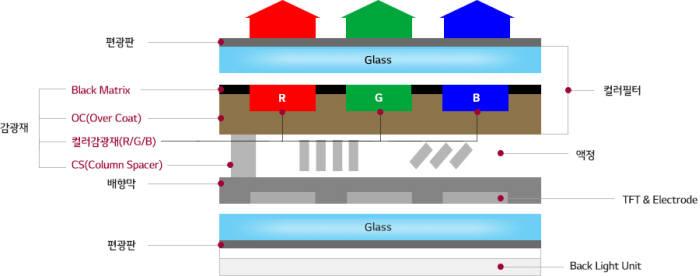 LCD 구조 (자료=LG화학)