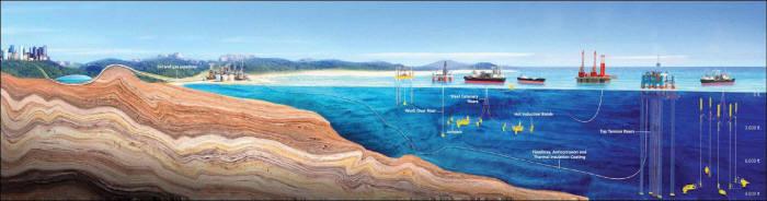 수심으로 구분한 해양플랜트 구조물과 역할.