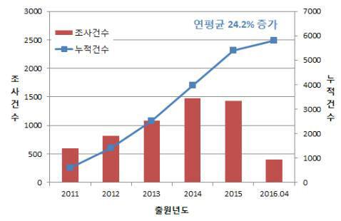 셰일오일 관련 한국 특허청의 국제조사 현황