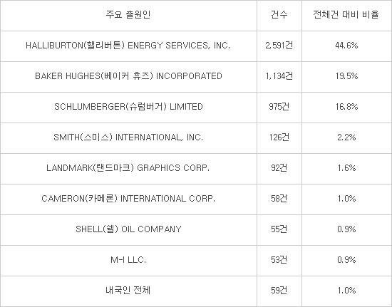 글로벌 석유 메이저, 셰일오일 국제특허 출원 `한국행 러시`