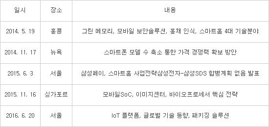 삼성전자 인베스터스 포럼 개최 현황  (자료:삼성전자)