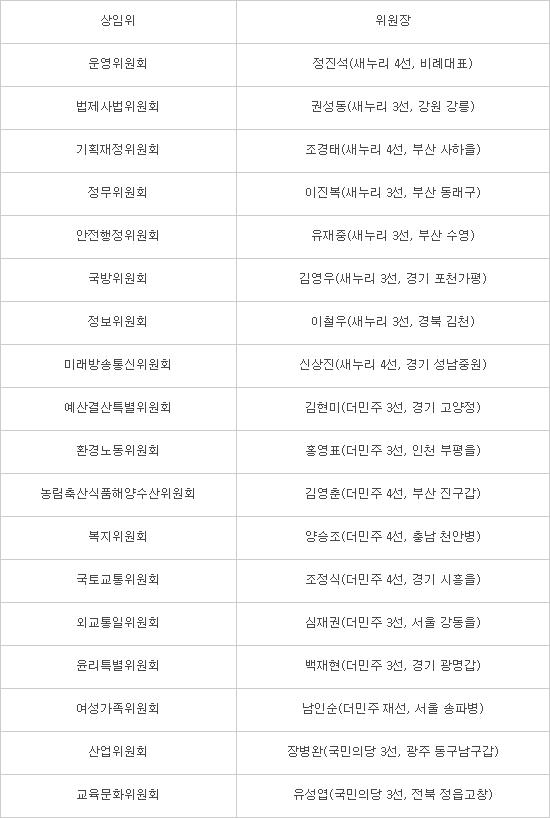 국회 미방委 신상진, 기재委 조경태 위원장 선출…20대 공식 출항