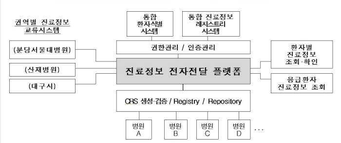 국가 통합 진료정보교류 플랫폼