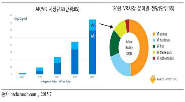 VR과 AR 시장 규모