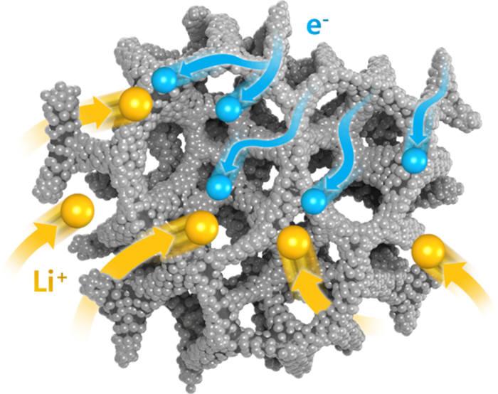 3차원 그물 형상의 그래핀위에 증착된 메조기공을 형성하는 이산화 티타늄 박막 복합구조. KAIST 연구진은 이 구조를 이용해 초고속 충방전이 가능한 배터리 음극소재를 개발했다.