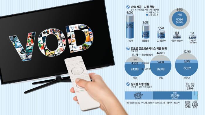 [이슈분석]VoD 요금 규제 완화 `다양한 상품 쏟아진다`