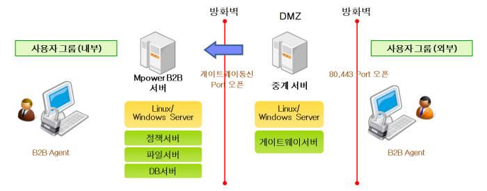 모코엠시스 엠파워 비투비 시스템 구성도.
