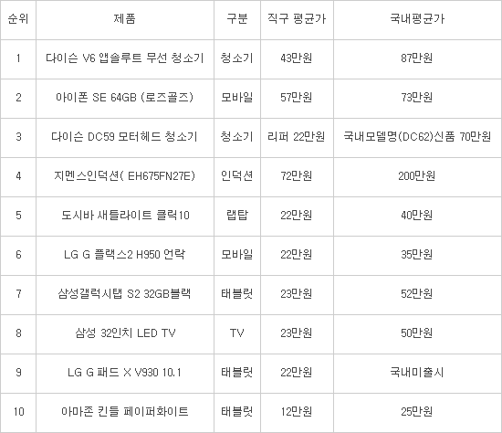 2016년 상반기 해외 직구 6위 LG G 플랙스2 H950 언락