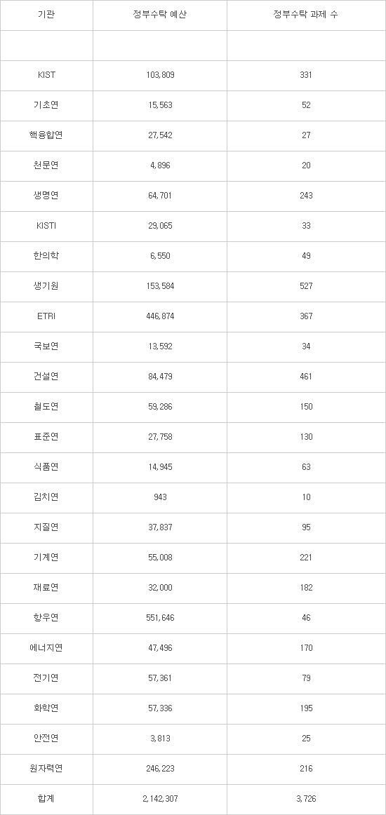 [출연연 대개혁]출연연 10억 미만 소형과제 88%…보고서 쓰다 허송세월
