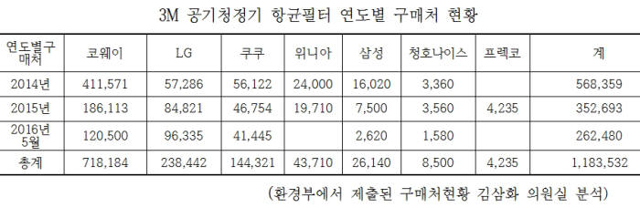 3M, 유해물질(OIT) 함유한 항균필터 118만3000개 이상 팔았다