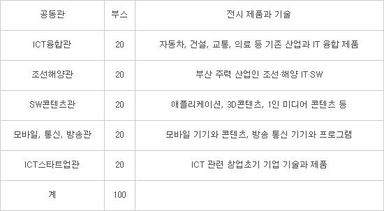 `2016 IT엑스포 부산` 개막 한 달 앞으로