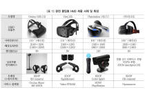 VR·AR 기술의 현재