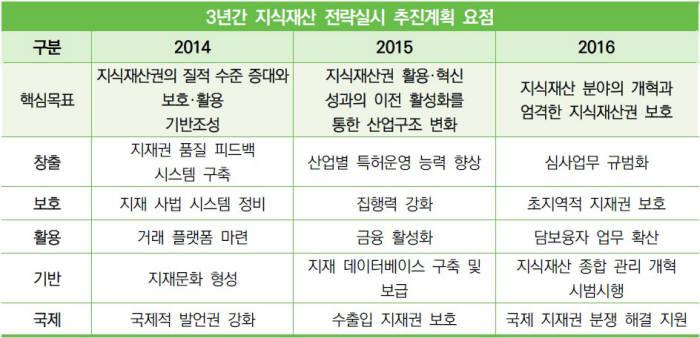 자료: 최근 3년간 중국의 지식재산권 전략실시 추진계획 분석(한국지식재산연구원, 김송이 법제연구팀 연구원)