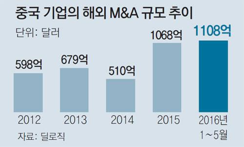 [이슈분석]중국, 해외 M&A 최대 큰 손으로 떠올라