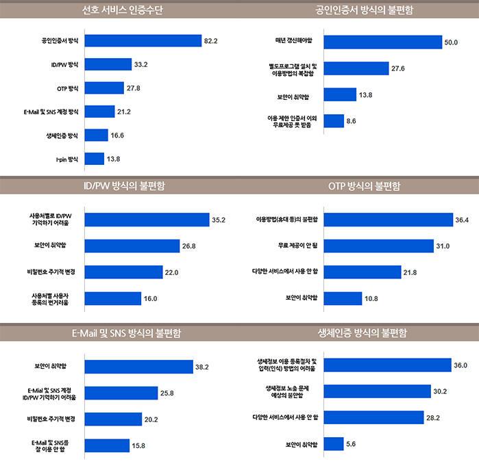 의무사용 폐지에도 인증수단 `공인인증서` 가장 많이 써