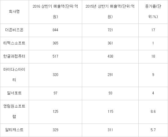 국내 주요 패키지SW업계 상반기 매출 추이(출처: 금융감독원, 업계 취합)