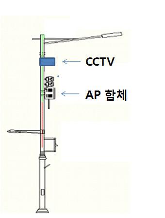 서울시 와이파이 AP 구축 개념도