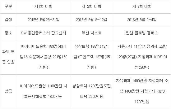 [기획] 제3회 대한민국 SW융합 해카톤 대회, 무박삼일 열전 펼쳐