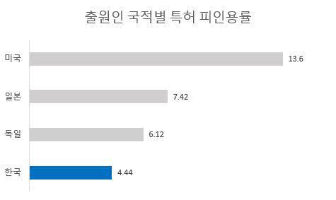 출원인 국적별 특허 피인용률 / 자료: 한국지식재산전략원