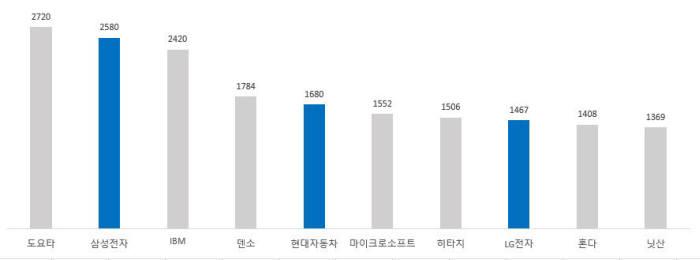 기업별 4차 산업혁명 핵심기술 특허 출원 현황 / 자료: 한국지식재산전략원