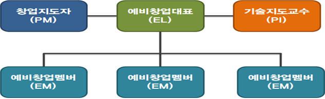 기술창업탐색팀의 구성