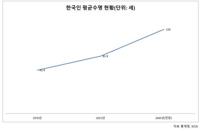 한국인 평균수명 추이