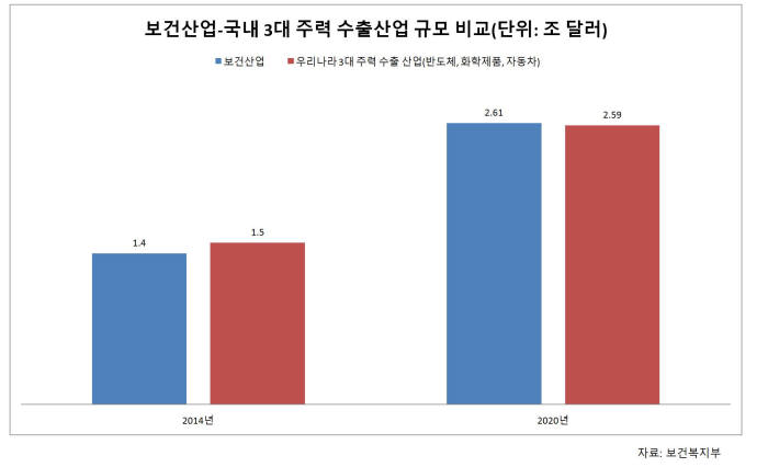 보간산업-한국 3대 주력 수출산업 규모 비교