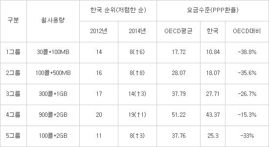 OECD 통신비 국제요금비교 결과(2014년 기준)