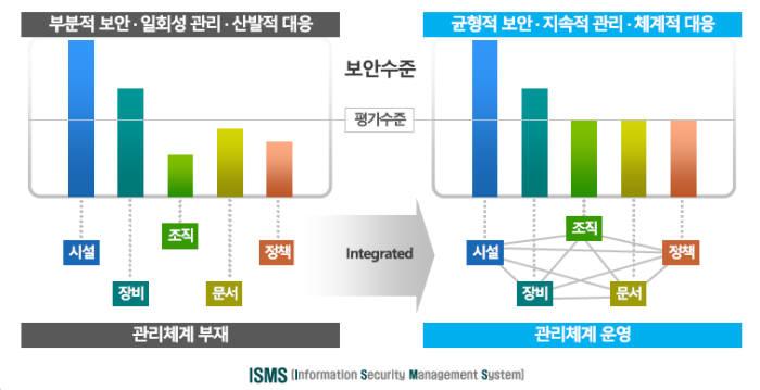 ISMS 인증제도(자료:KISA)