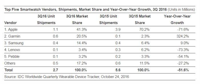 3분기 글로벌 스마트워치 시장 부진…삼성은 선전