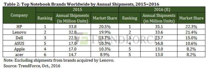 표. 세계 노트북 출하량 전망 (자료=트렌드포스)