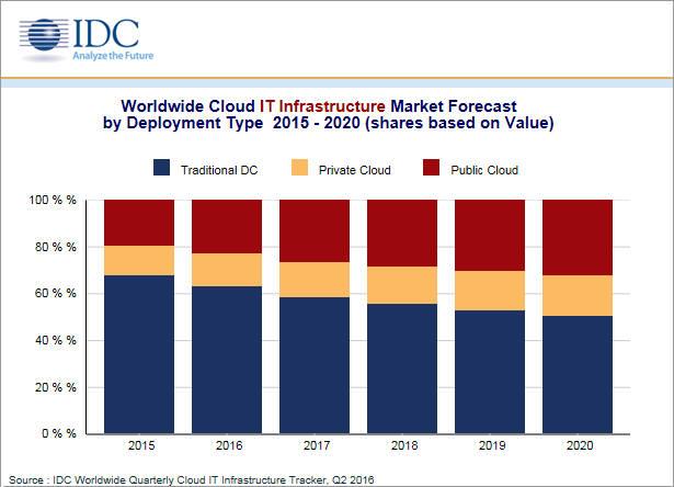 전세계 클라우드 IT 인프라 지출 예측. IDC 제공