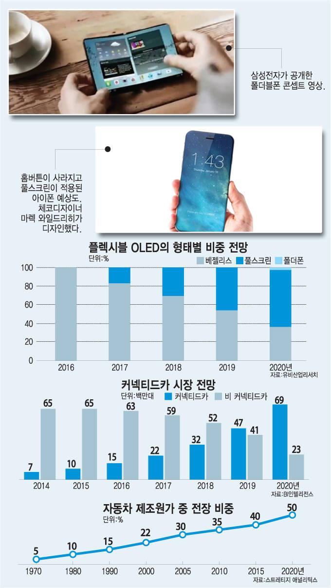 [이슈분석]2017년 대전환 맞는 전자부품 시장
