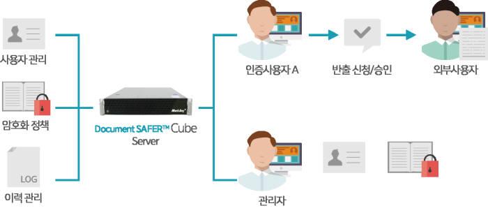 다큐먼트 세이퍼 큐브 솔루션 구성도(자료:마크애니)