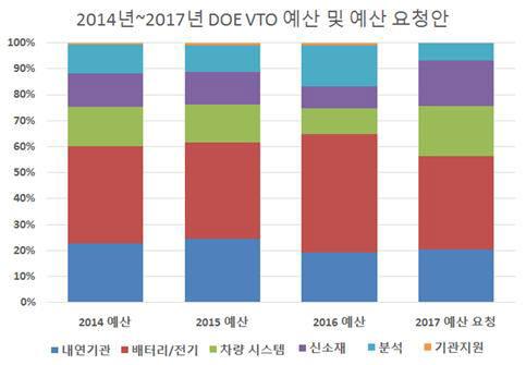 2014년부터 2017년 미국교통부 예산요청안 비중 분석. 자료제공:한국자동차공학회