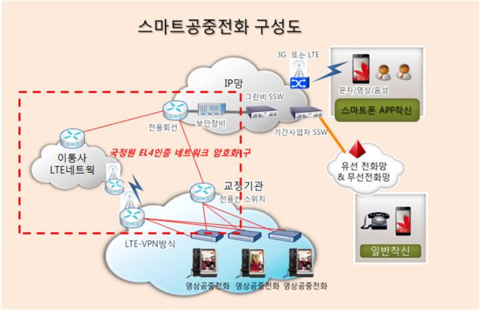 원포유가 개발한 스마트접견 솔루션
