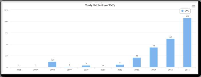 화웨이 P9 취약점 분포도(자료:IoT큐브)