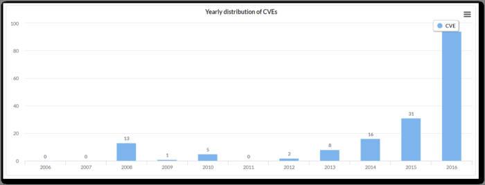 LG전자 V20 취약점 분포도(자료:IoT큐브)